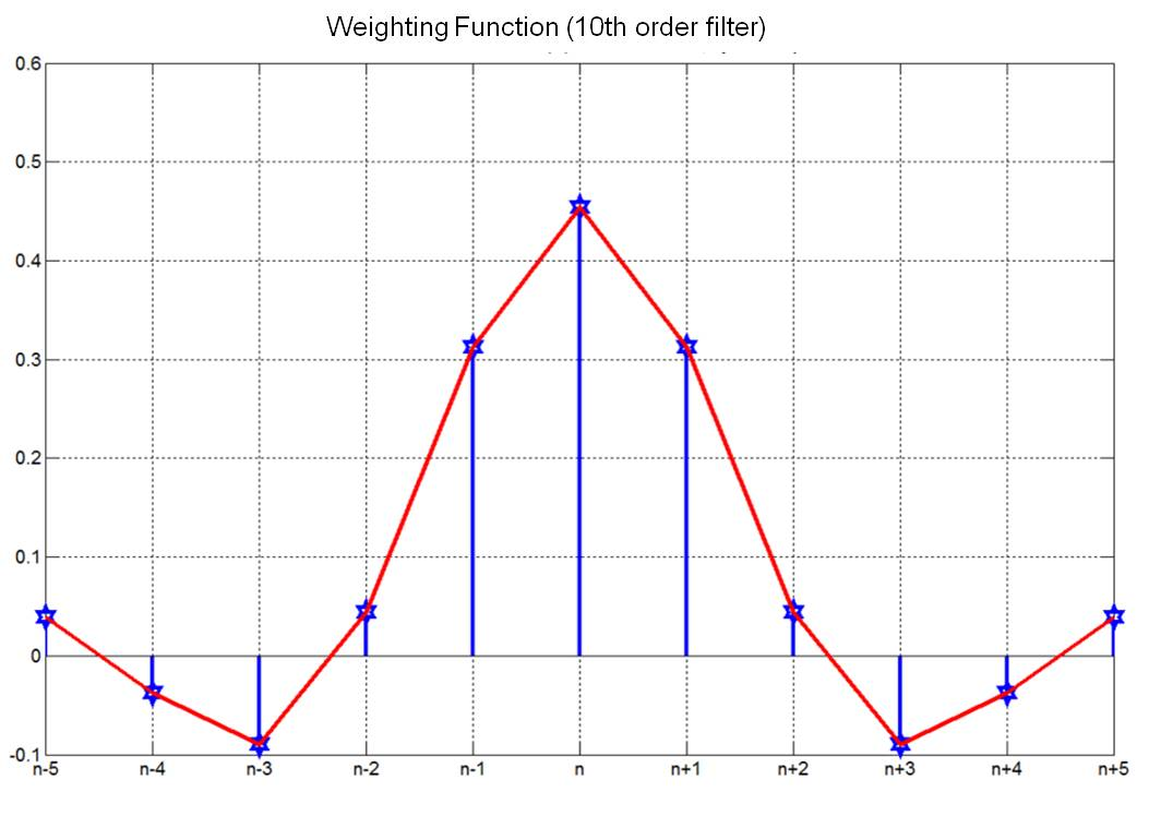 filter_weigthingfunction_order10