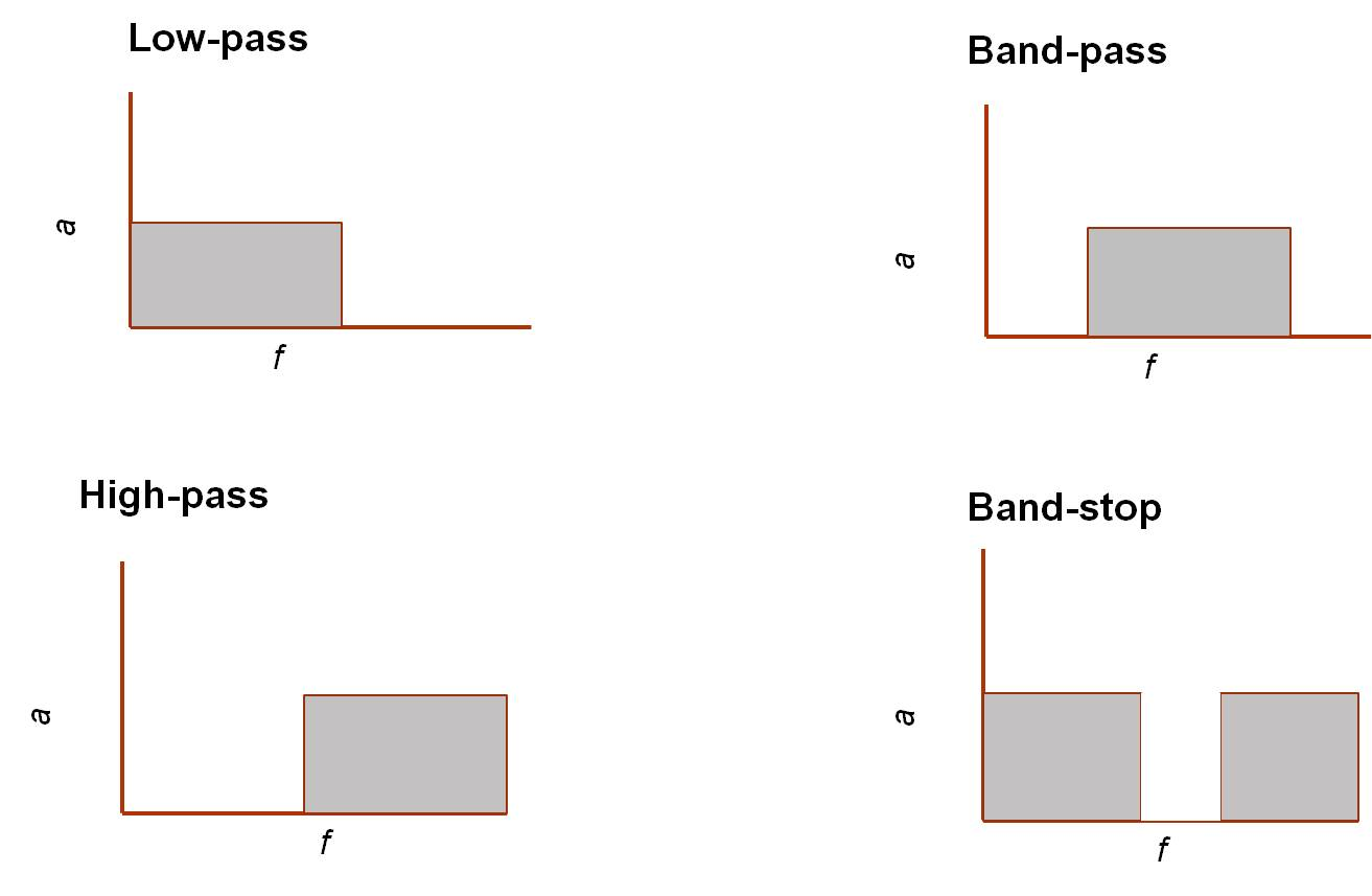 Figure 1: Four basic filter types (f=frequency , a = amplitude).