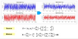 Source and Mixture Signals